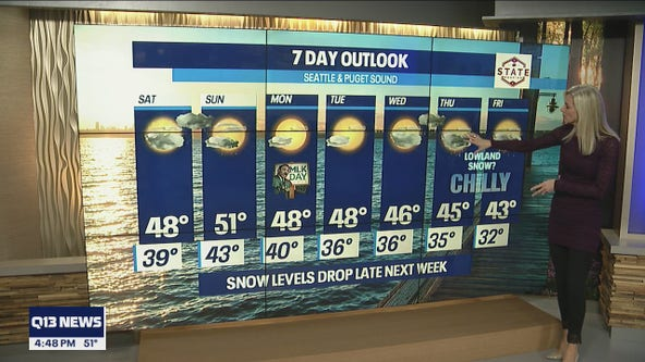 Snow levels drop late next week