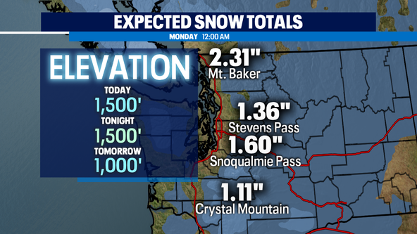 Low snow levels and cold temperatures brings lowland snow potential next week