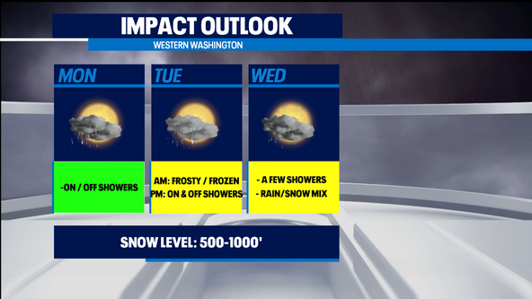 Continued chilly with a chance of (snow) showers