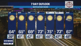 Temperatures warming up ahead of weekend in the 70s