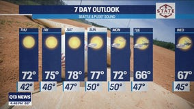 Get ready for temperatures in the 70s this week!