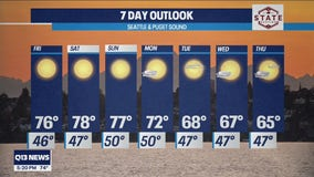 Temperatures near 80 this weekend