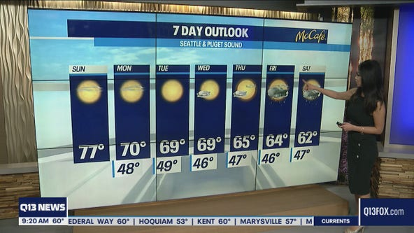 Cooling off a bit mid-week compared to weekend temps
