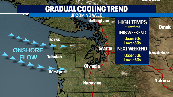 Warm and sunny Sunday, gradual cooling trend for upcoming week