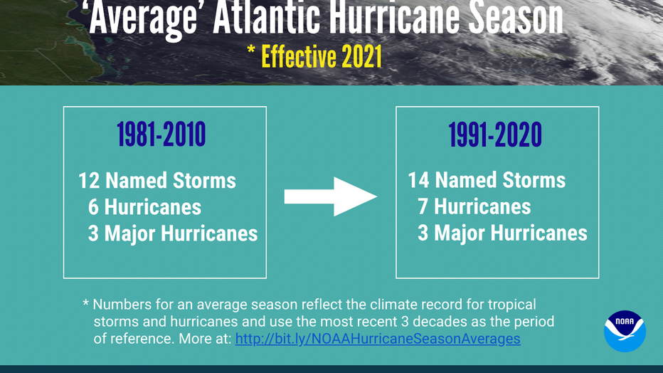 INFOGRAPHIC-040921-Hurricane-Averages-NOAA-Landscape-Native.png