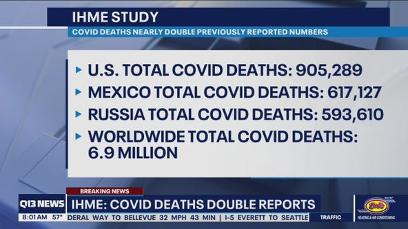IHME study says global COVID deaths more than double reported numbers