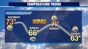 Plume of moisture heading our way, drops decent amount of rain Sunday with muggy conditions