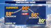Weather Alert Day:  Near 90 Friday then cooling back down with a chance of T-Storms Sunday.