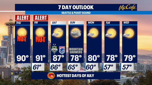 Weather Alert Days issued as temperatures reach 90s in Western Washington