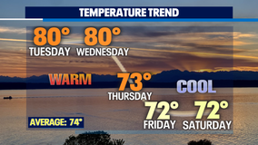 Summer warmth hangs on for a few more days with a chance for thunderstorms