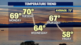 A Fall like day across Puget Sound! Cooler and showery as we close out the weekend.