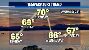 Feeling like Fall as we cool off under cloudy skies with a chance of showers at times.