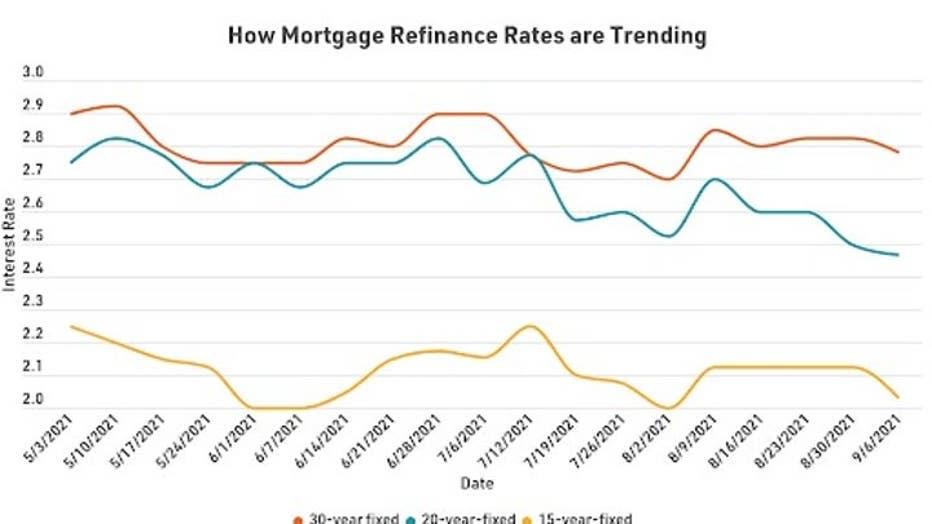 MortgageRefiRatesTrending0916.jpg