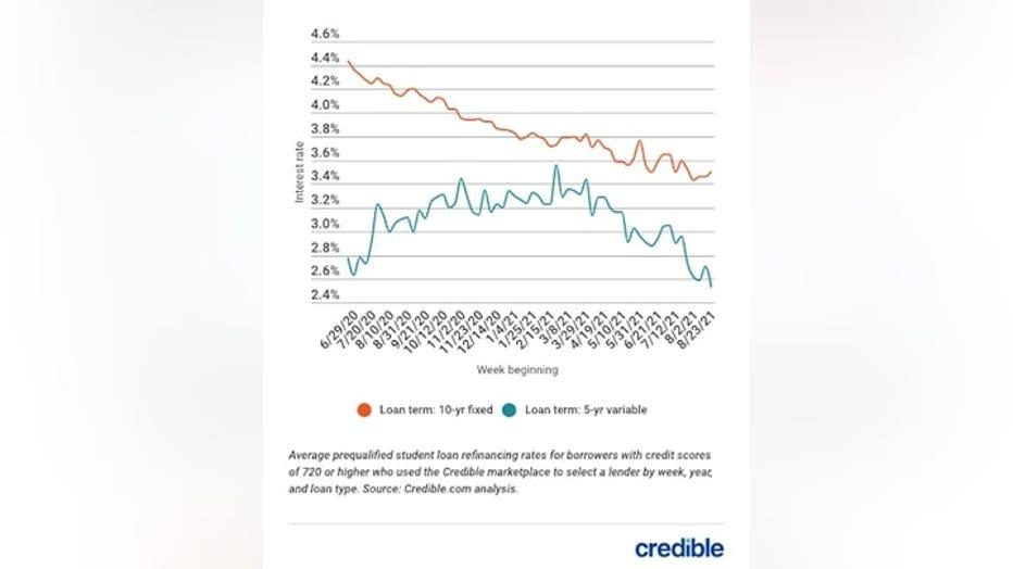 student-loan-rates-graph-1-83021.jpg