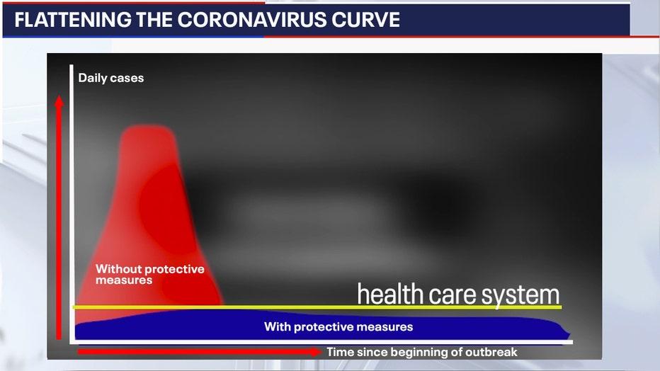 Coronavirus curve