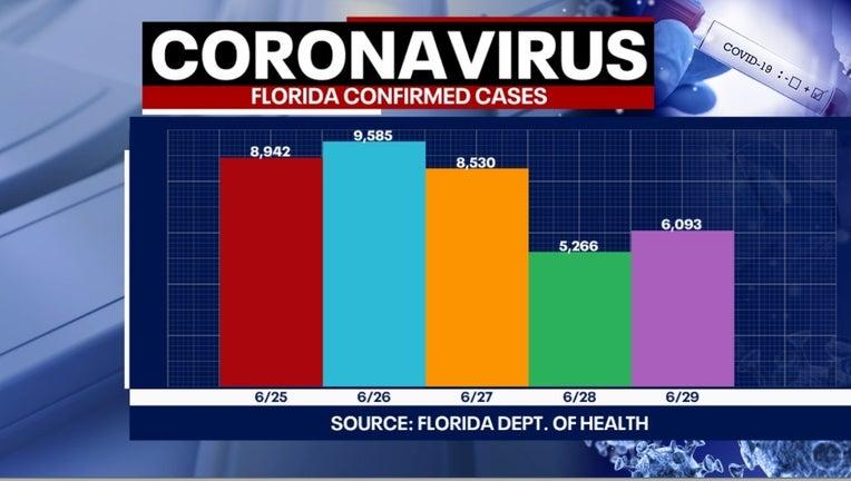 6 30 Covid Cases Graph