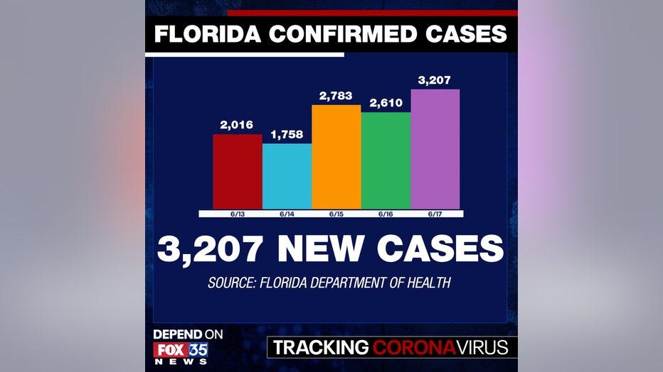 new-cases-7-18.jpg