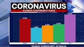 Tracking coronavirus: Florida smashes single-day record adding over 10,000 new cases