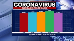 Tracking coronavirus: Florida reports single-day record of 257 more deaths