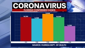 Tracking Coronavirus: 6,336 new cases, 47 more deaths reported by Florida health officials