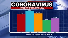 Tracking Coronavirus: Another 7,347 cases and 63 deaths reported by Florida health officials