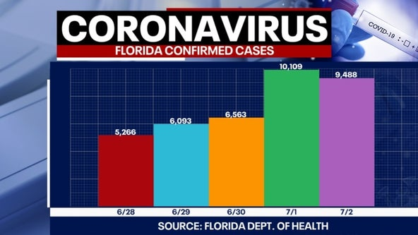 Tracking coronavirus: Florida adds more than 9,400 new cases, 67 more deaths