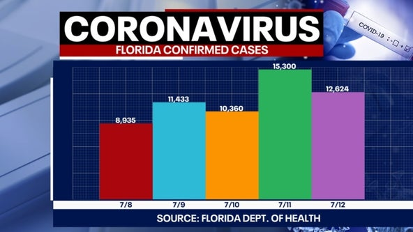 Tracking Coronavirus: Florida reports second largest single-day increase of infections with 12,624 new cases