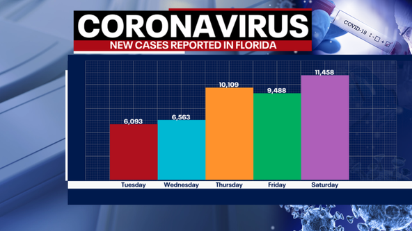 Tracking coronavirus: Florida shatters single-day record adding over 11,400 new cases