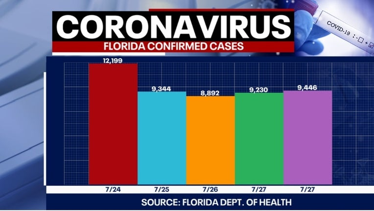 7 29 covid cases