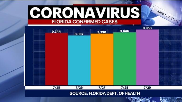7 30 covid cases