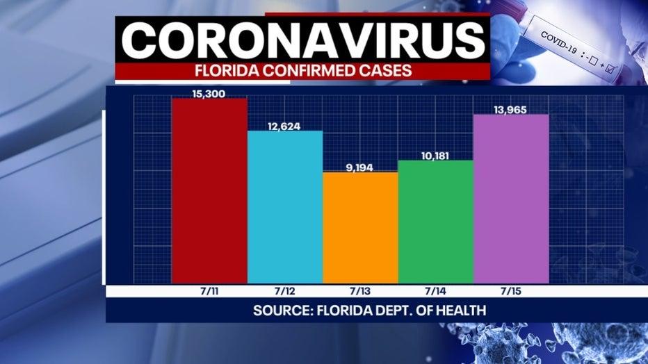 7 16 covid cases