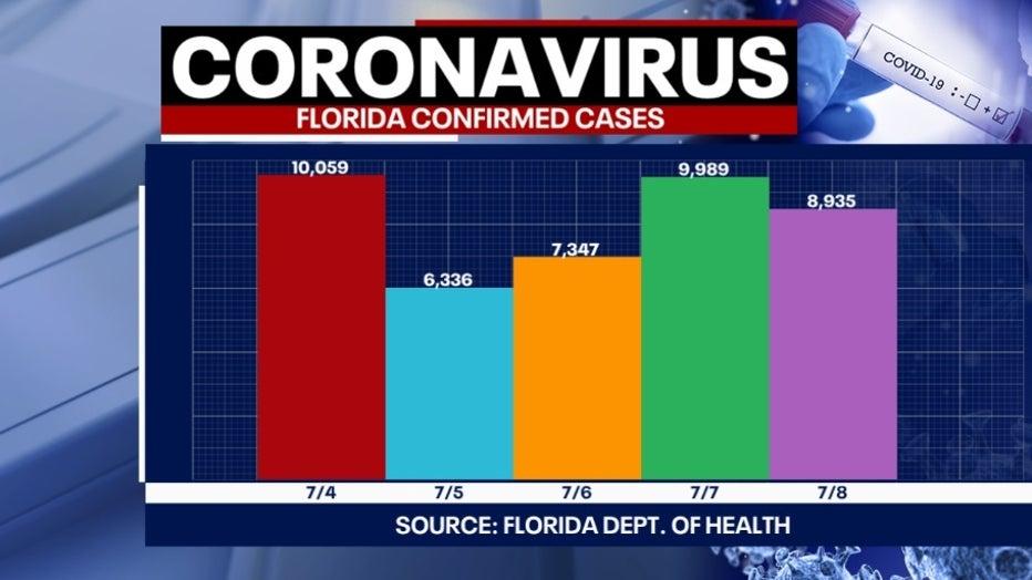 7 9 covid cases