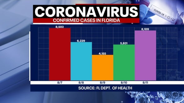 Tracking coronavirus: Florida health officials report 8,109 new cases and 212 more deaths