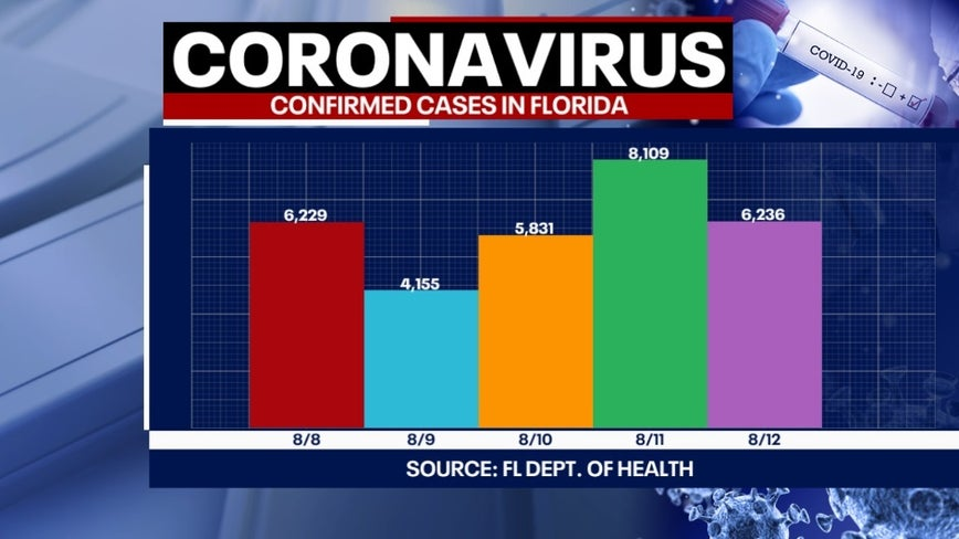 Tracking coronavirus: 6,236 new cases and 148 more deaths reported by Florida health officials