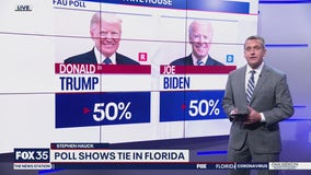 Poll shows Trump, Biden tied in Florida