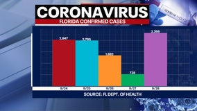Florida reports over 3,000 new COVID-19 cases, 106 more deaths