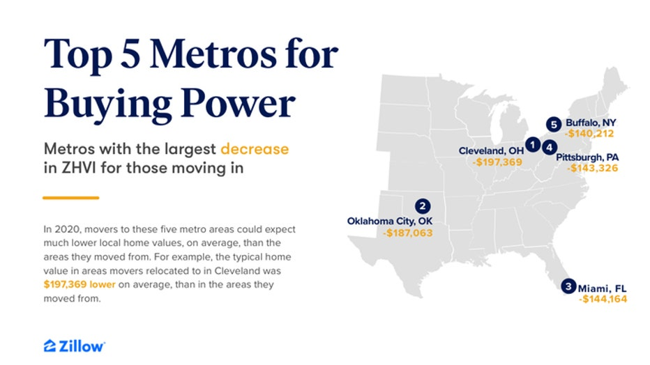 Zillow-buying-power-graph.jpg