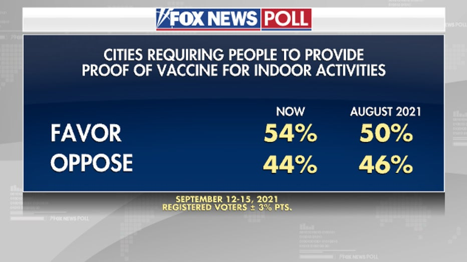 5Poll-Requiring-proof-of-vaccine.jpg