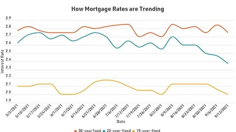 MortgageRatesTrending0924.jpg