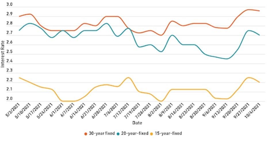 mortgage-refi-graph-1-101121.jpg
